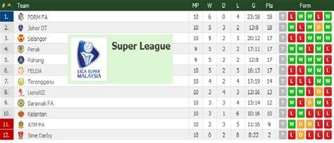 keputusan terkini jdt vs felda united liga super 3 mei 2015 video gol dan highlight perlawanan jdt vs felda united 3