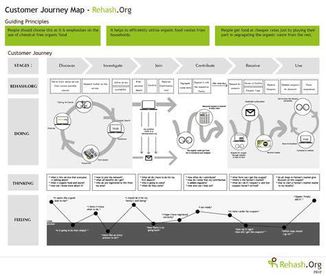 Customer Experience Mapping Template by Customer Experience Beyond Customer Journey Mapping