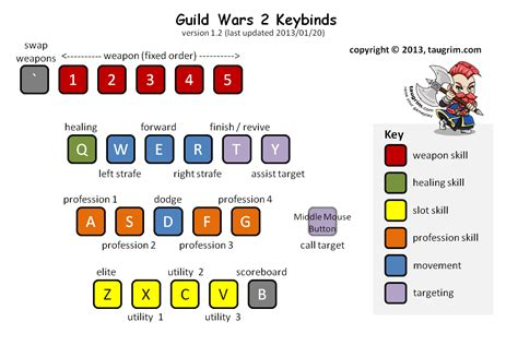 keyboard layout gw2 guide to guild wars 2 keybinding taugrim s mmo blog