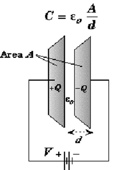 parallel plate capacitor physics capacitance of capacitors with formula unit equations