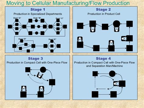 work cell layout exles exle of lean flow cells pictures to pin on pinterest