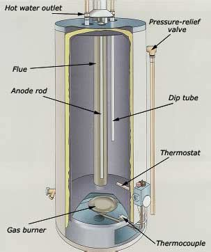 richmond self cleaning water heater how do i relight whirlpool hot water heater