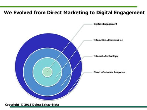 how to profit from trending top five trends in digital marketing for 2015 and how to