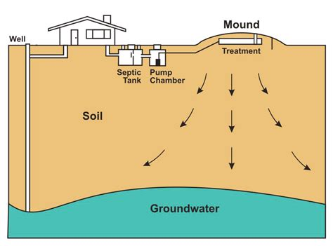 recirculating sand filter sewer system recirculating