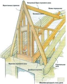 timber dormer construction attaching a shed dormer roof homebuilding question