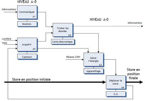 diagramme fast moteur thermique analyse fonctionnelle sciences et technologies