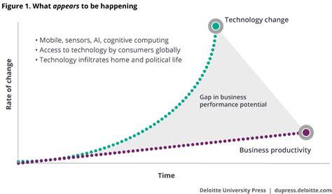 Introduction 2017 Global Human Capital Trends Deloitte Insights Deloitte Powerpoint Template 2017