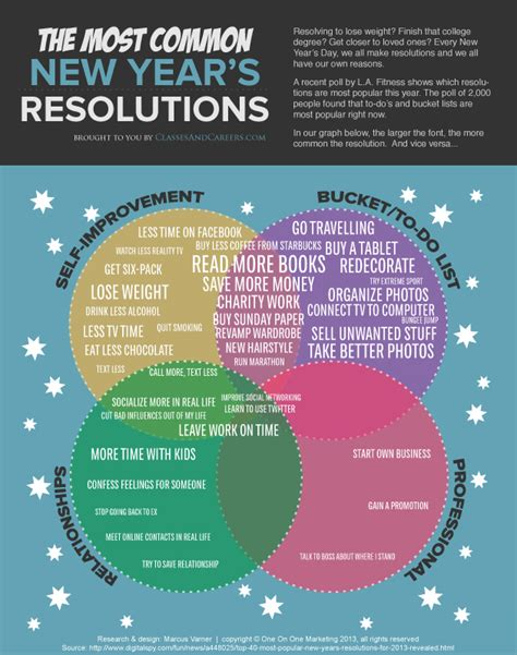new year educational which new year s resolutions most popular