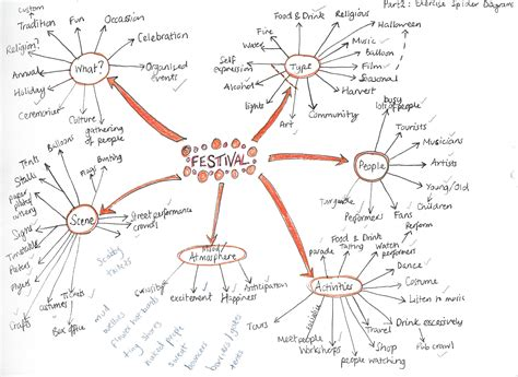 spider diagram in word spider diagrams nicola walker