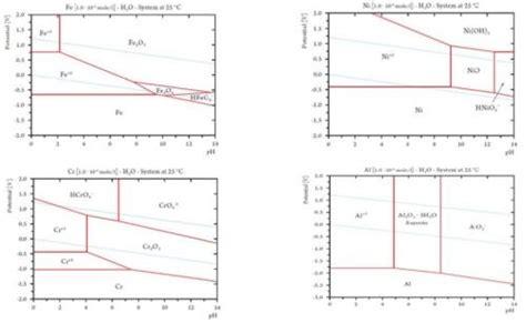 tin pourbaix diagram identifying new alternatives for chromium plating