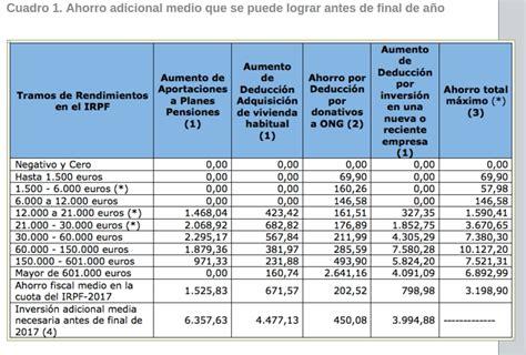 declaracion de la renta en guipuzcoa 2016 declaracion de la renta en gipuzkoa 2016 tabla irpf 2016