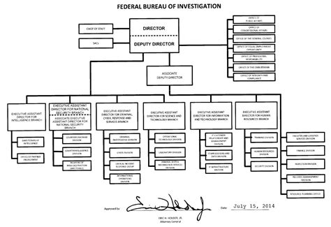 fbi organizational chart federal bureau of investigation mission scanned retina