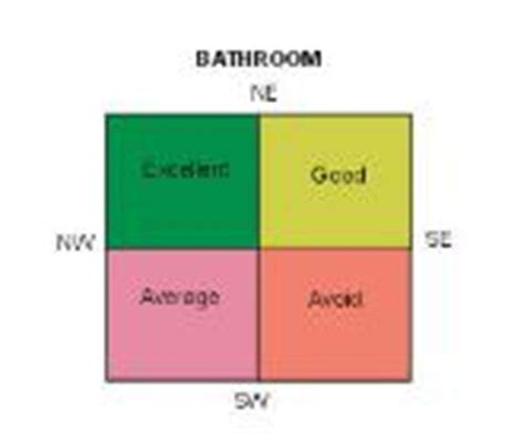Vastu For Toilet And Bathroom by Miscelatori Toilet Wc Vastu