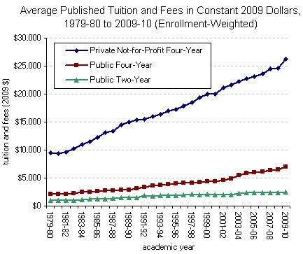School Of Commerce Mba Tuition Fees by Higher Ed Net Cost Of College Drops