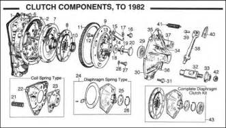 Mini Cooper Clutch Replacement Procedure Diagram Clutch Flywheel Pre Verto