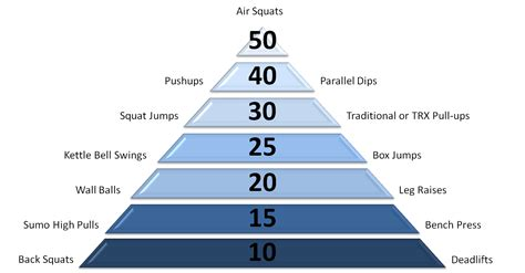 bench press pyramid pin pyramid bench press workout chart image search results