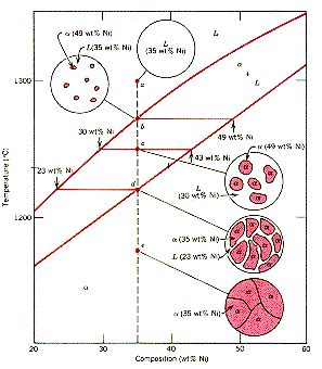 lever rule applied to phase diagram what is lever rule in material science quora