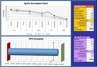 update excel spreadsheet for hyperproductive scrum teams