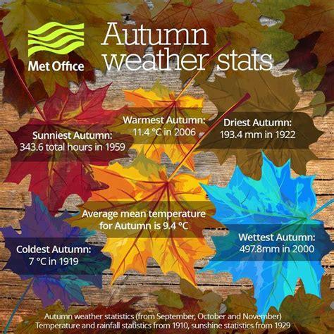 when does spring start met office when does autumn start met office