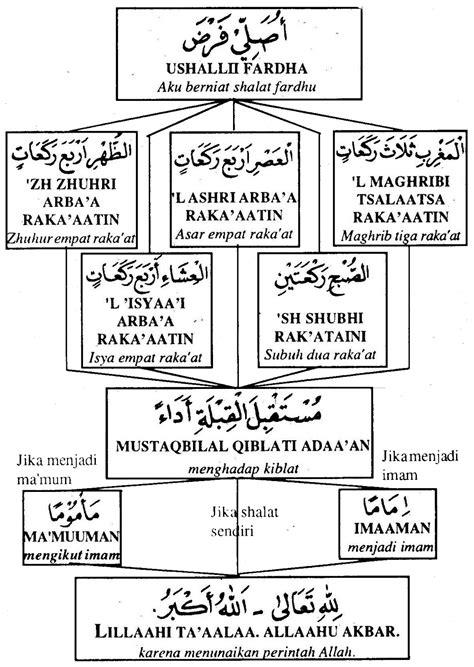 Belajar Sendiri Semua Jenis Shalat al muttaqin sholat fardhu