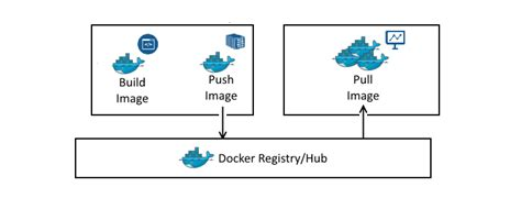 how to create docker images with a dockerfile cong nghe how to build docker images with dockerfile itzgeek