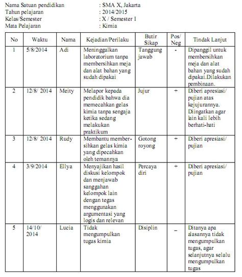 format evaluasi diri guru mata pelajaran teknik penilaian sikap dalam kurikulum 2013 pak pandani