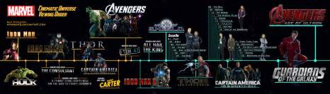 mcu viewing order timeline version by sparko42 on
