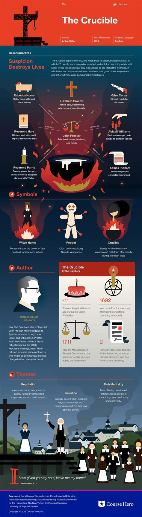 crucible novel themes 415 best images about american literature on pinterest