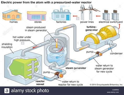 electrical calculations and guidelines for generating station and industrial plants books nuclear power plant electric power generation stock photo