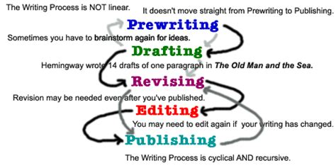 Explain The Steps Of Writing A Research Essay by What Are The Five Steps In The Process Of Writing A Research Essay In Order Stonewall Services