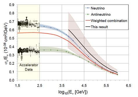 neutrino cross section neutrino cross section اسطرلاب staryab