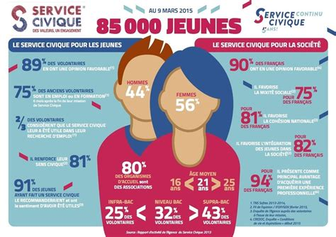 le service civique gouvernement fr