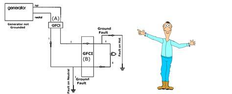 how does gfci work diagram local 481 gfci workshop curriculum