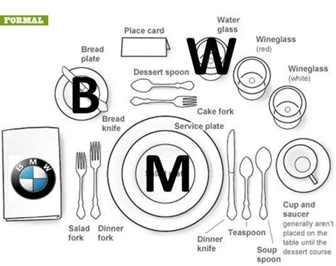 Dining Room Table Etiquette The Bmw Trick To Remember Place Setting Etiquette
