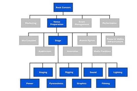 tree management plan template work breakdown structure rock concert exle wbs