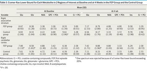 n acetylaspartate supplement glutamate levels in the associative striatum neurology