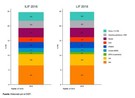 tasa de ieps 2016 porcentaje ieps 2016 porcentaje ieps 2016 porcentaje ieps