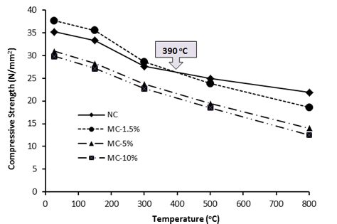 influence of temperature on the strength of concrete classic reprint books technology properties and application of nrl elastomers
