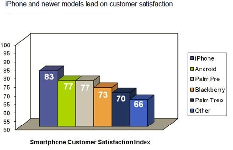 android customer service survey iphone leads android in customer satisfaction intomobile
