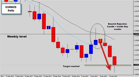 forex webinar price action candlestick patterns eurnzd bearish pin bar rejection pin bar reversal forex
