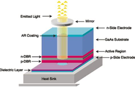diode laser vcsel research