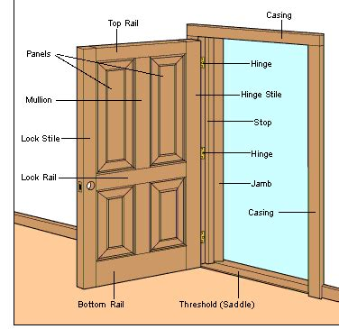 What Is A Door Jam by How Do I Repair A Broken Wooden Door Jamb Home