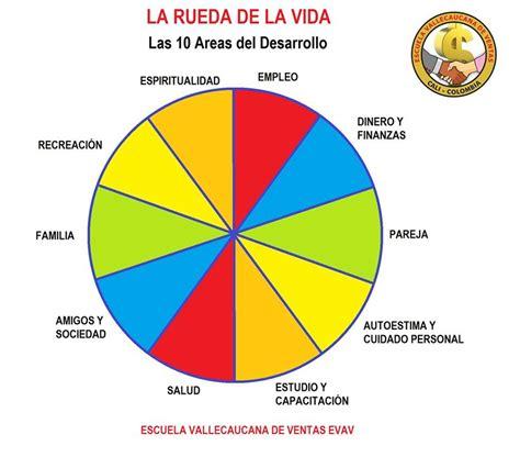 la rueda de la blog archives escuela vallecaucana de ventas evav cursos de formacion y capacitacion en ventas