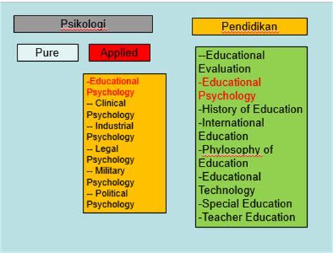 Psikologi Perkembangan Yudrik Yahya ruang lingkup perkembangan peserta didik dunia pendidikan biologi