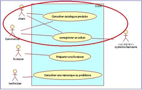 diagramme cas d utilisation uml en ligne les cas d utilisation internes d 233 butez l analyse