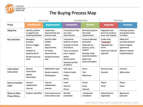 How To Create Easy Yet Actionable Content Marketing Personas Buyer Journey Template
