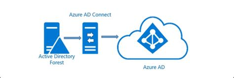 configuring azure ad connect   specific domain