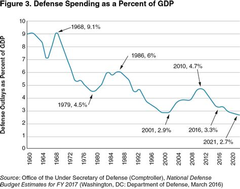 chapter 4 the american defense budget 2017 2020