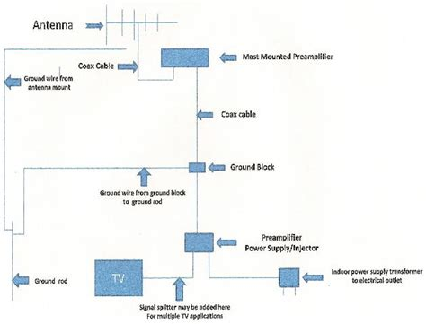 tv antenna installation guidelines