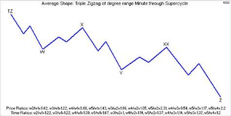 double zig zag pattern elliott wave pattern zigzag zz double zigzag dz
